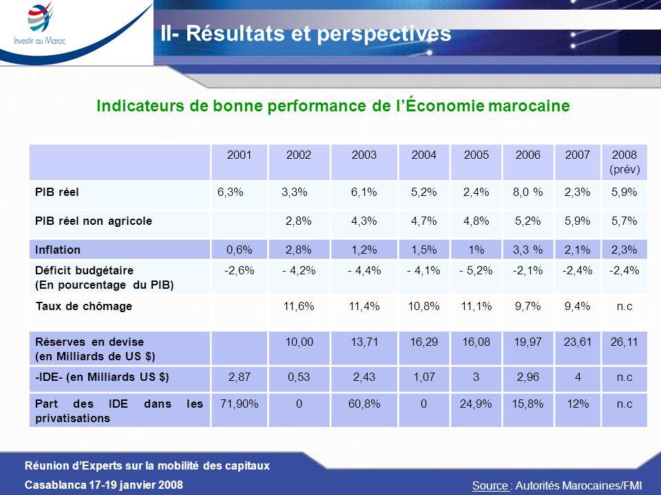 Indicateurs de bonne performance de l'Économie marocaine