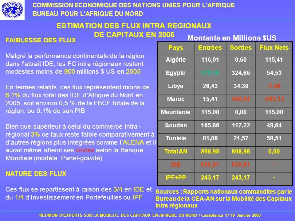 ESTIMATION DES FLUX INTRA REGIONAUX DE CAPITAUX EN 2005