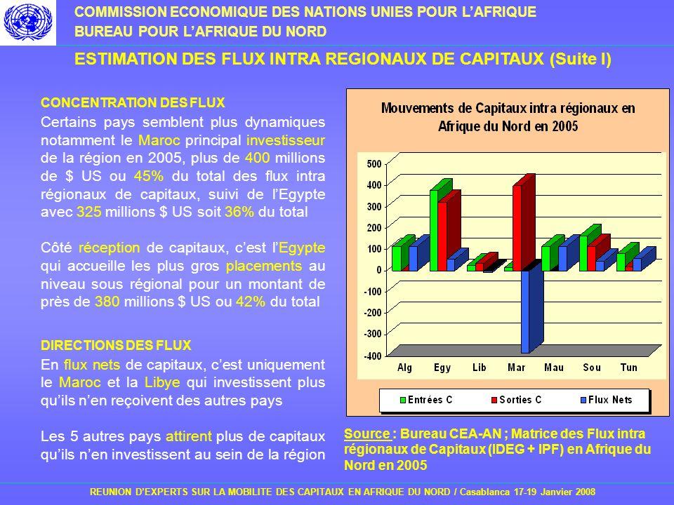 ESTIMATION DES FLUX INTRA REGIONAUX DE CAPITAUX (Suite I)