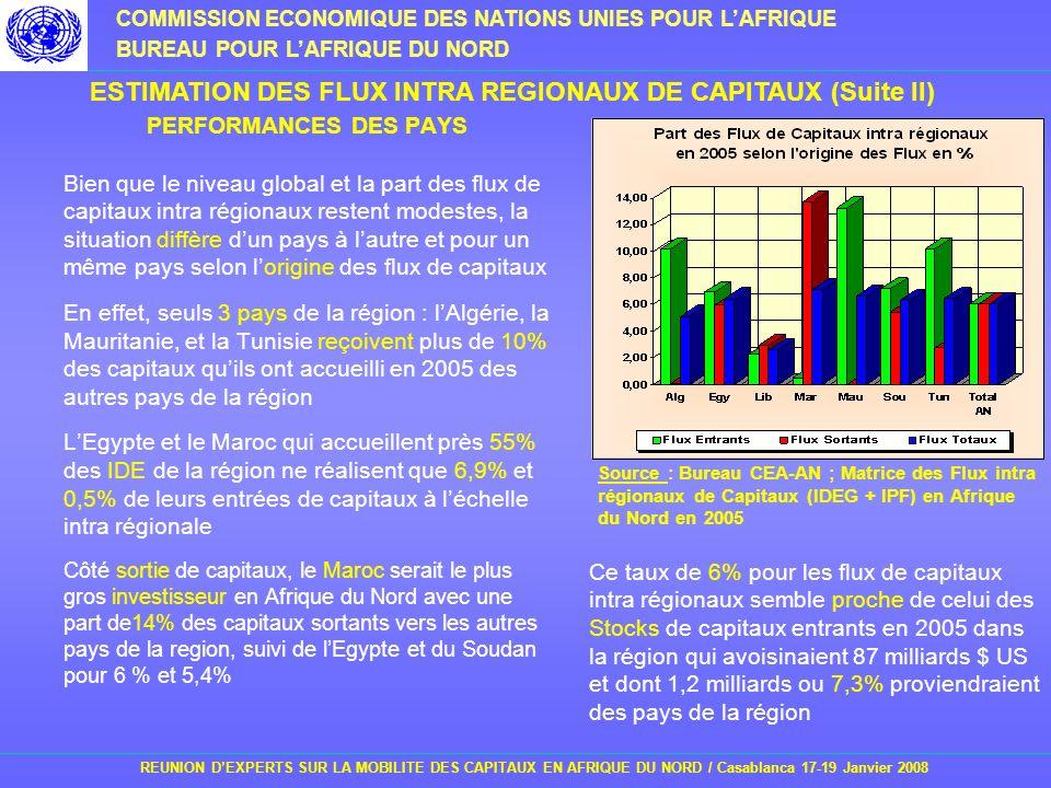 ESTIMATION DES FLUX INTRA REGIONAUX DE CAPITAUX (Suite II)