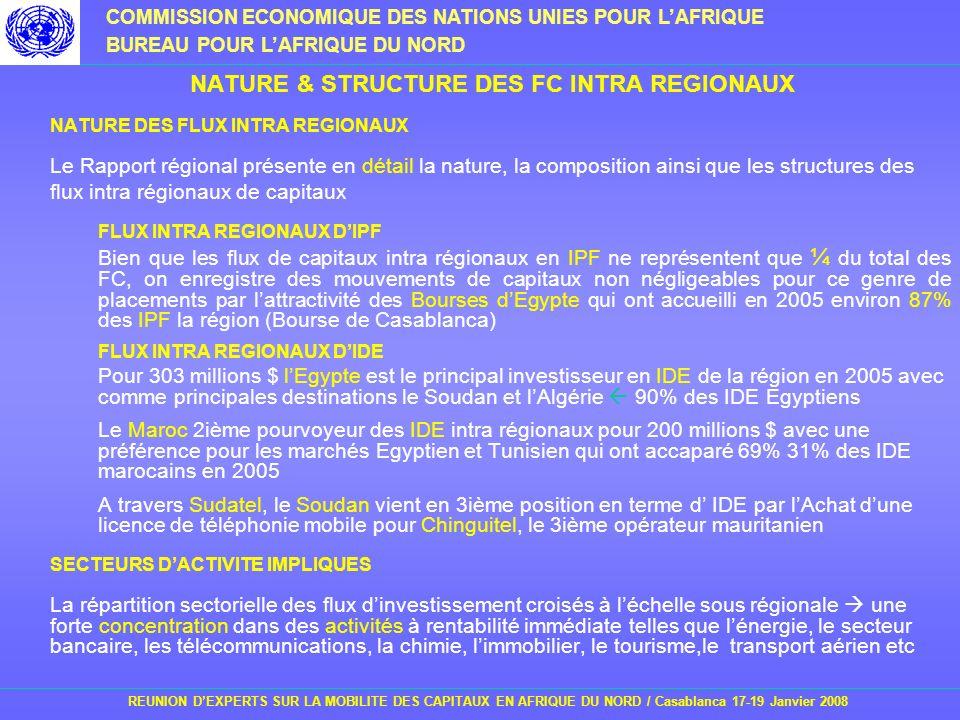 NATURE & STRUCTURE DES FC INTRA REGIONAUX