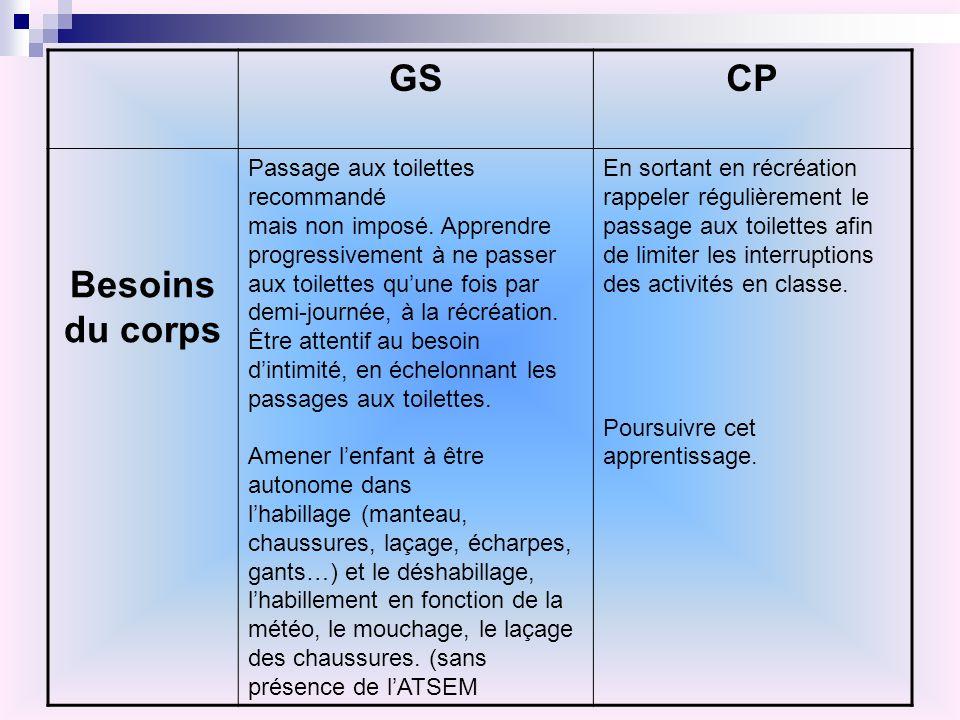 GS CP Besoins du corps Passage aux toilettes recommandé