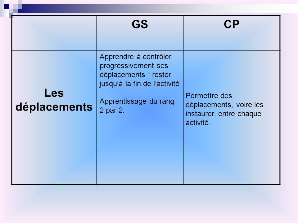 GS CP. Les déplacements. Apprendre à contrôler progressivement ses déplacements : rester jusqu'à la fin de l'activité.