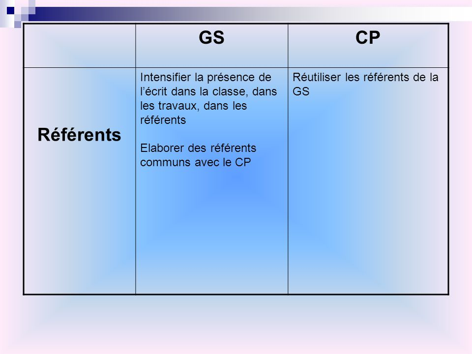 GS CP. Référents. Intensifier la présence de l'écrit dans la classe, dans les travaux, dans les référents.