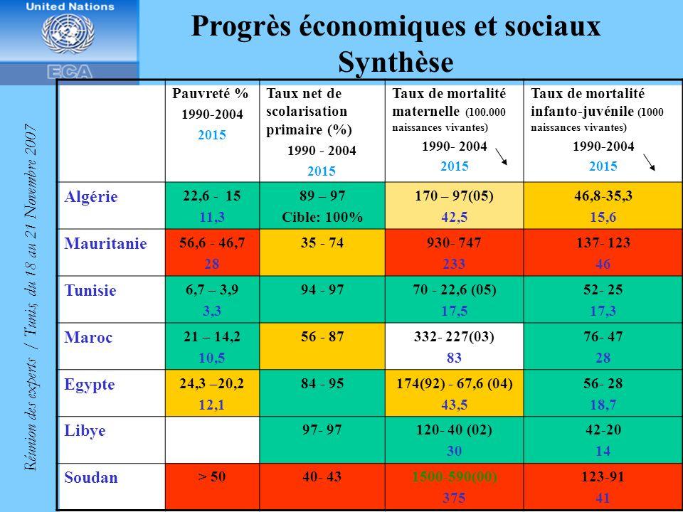 Progrès économiques et sociaux