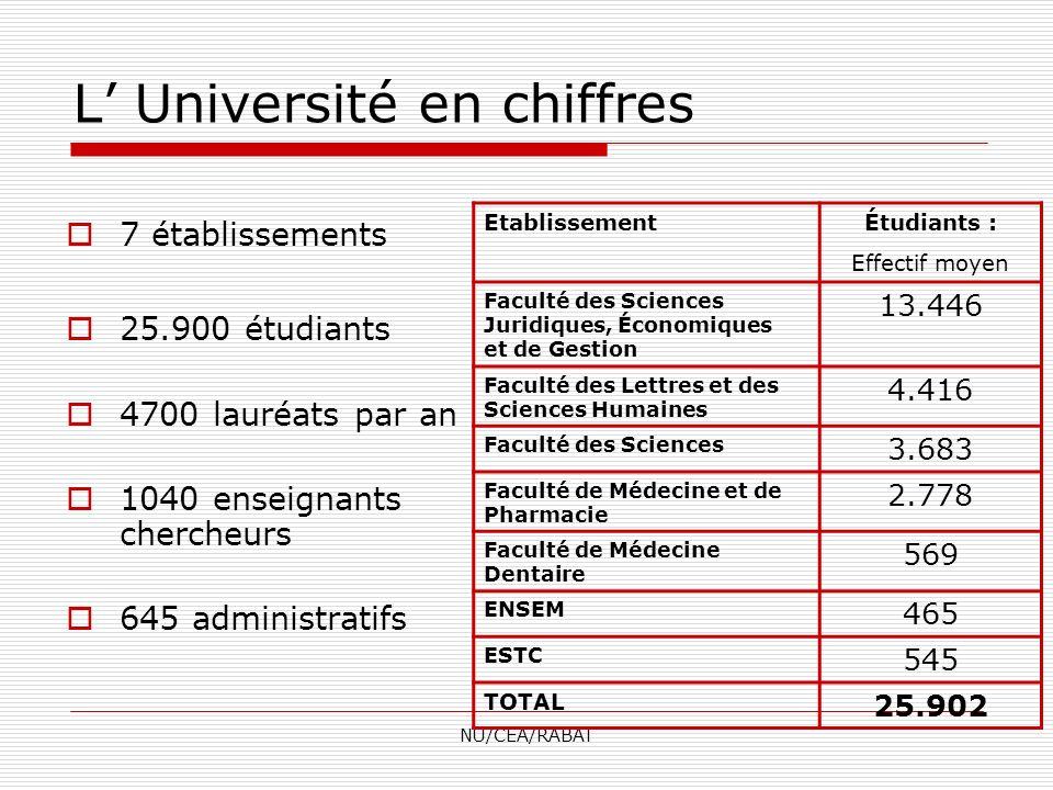 L' Université en chiffres