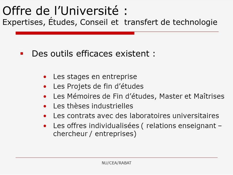 Offre de l'Université : Expertises, Études, Conseil et transfert de technologie