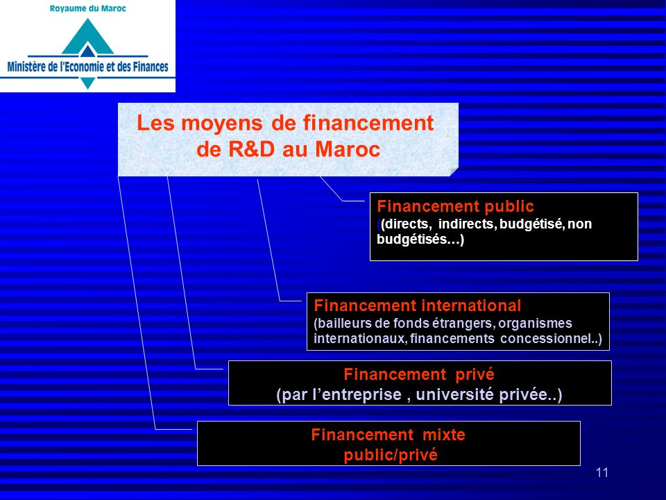 Les moyens de financement (par l'entreprise , université privée..)