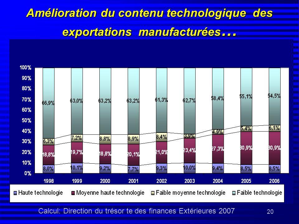 Amélioration du contenu technologique des exportations manufacturées…