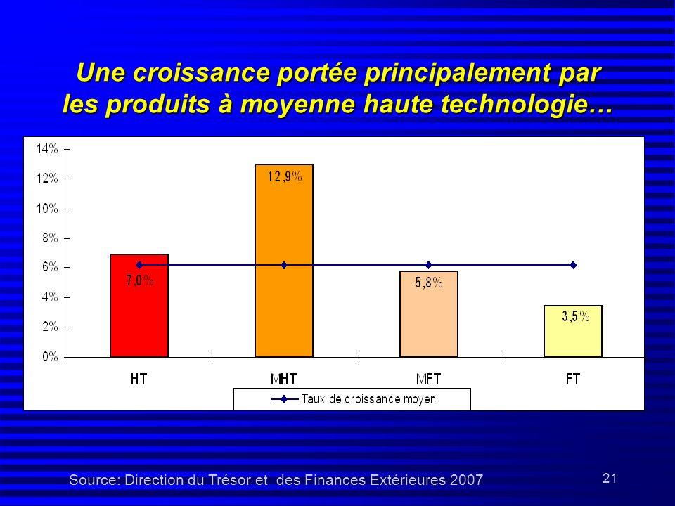 Source: Direction du Trésor et des Finances Extérieures 2007