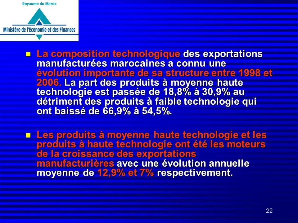 La composition technologique des exportations manufacturées marocaines a connu une évolution importante de sa structure entre 1998 et 2006. La part des produits à moyenne haute technologie est passée de 18,8% à 30,9% au détriment des produits à faible technologie qui ont baissé de 66,9% à 54,5%.