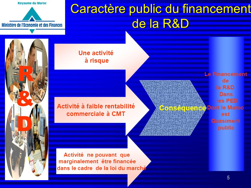 Caractère public du financement de la R&D