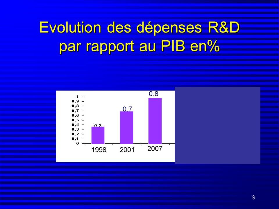 Evolution des dépenses R&D par rapport au PIB en%