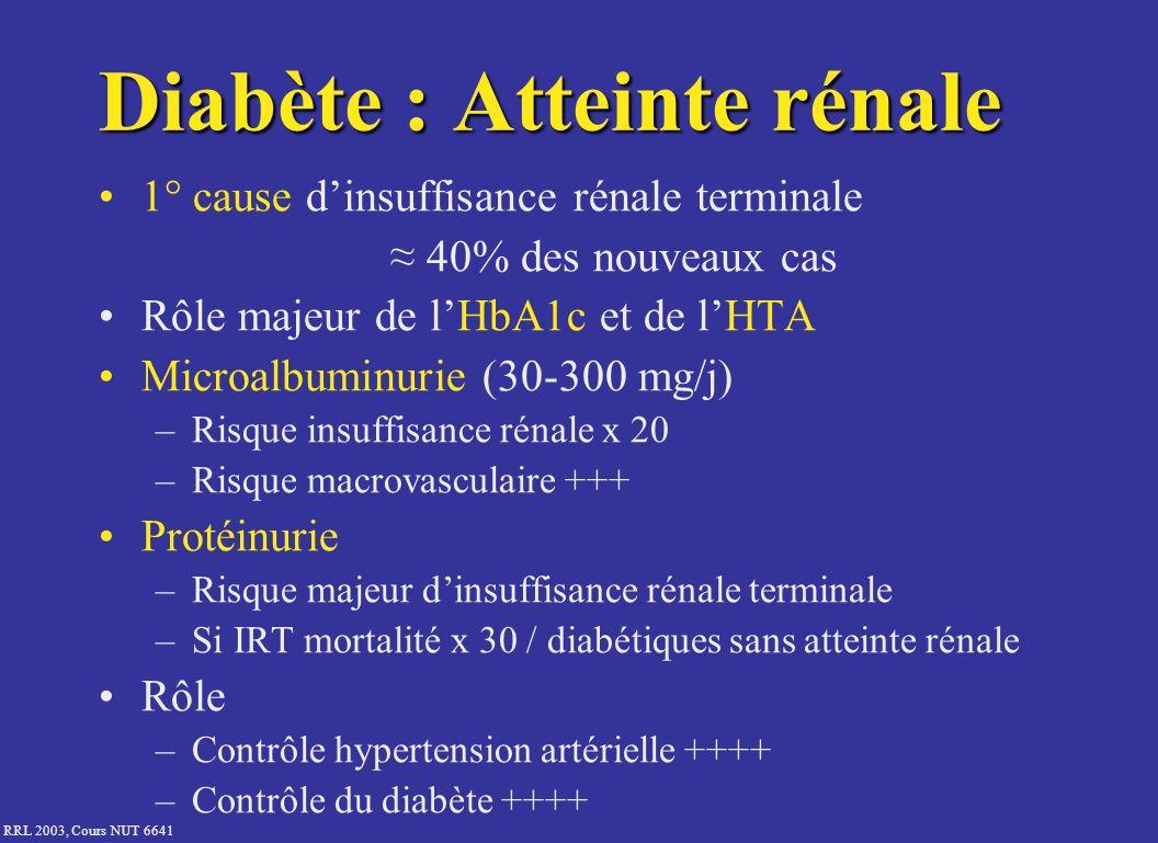 Diabète : Atteinte rénale