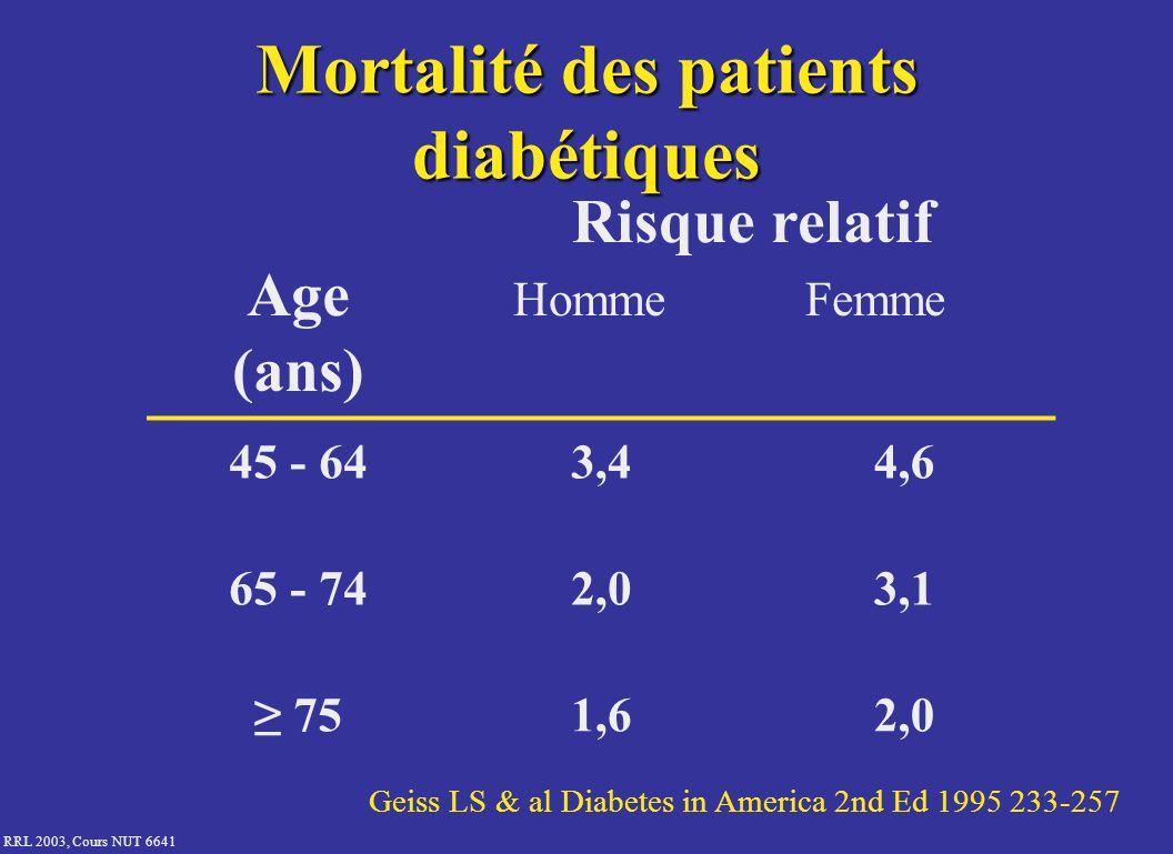 Mortalité des patients diabétiques