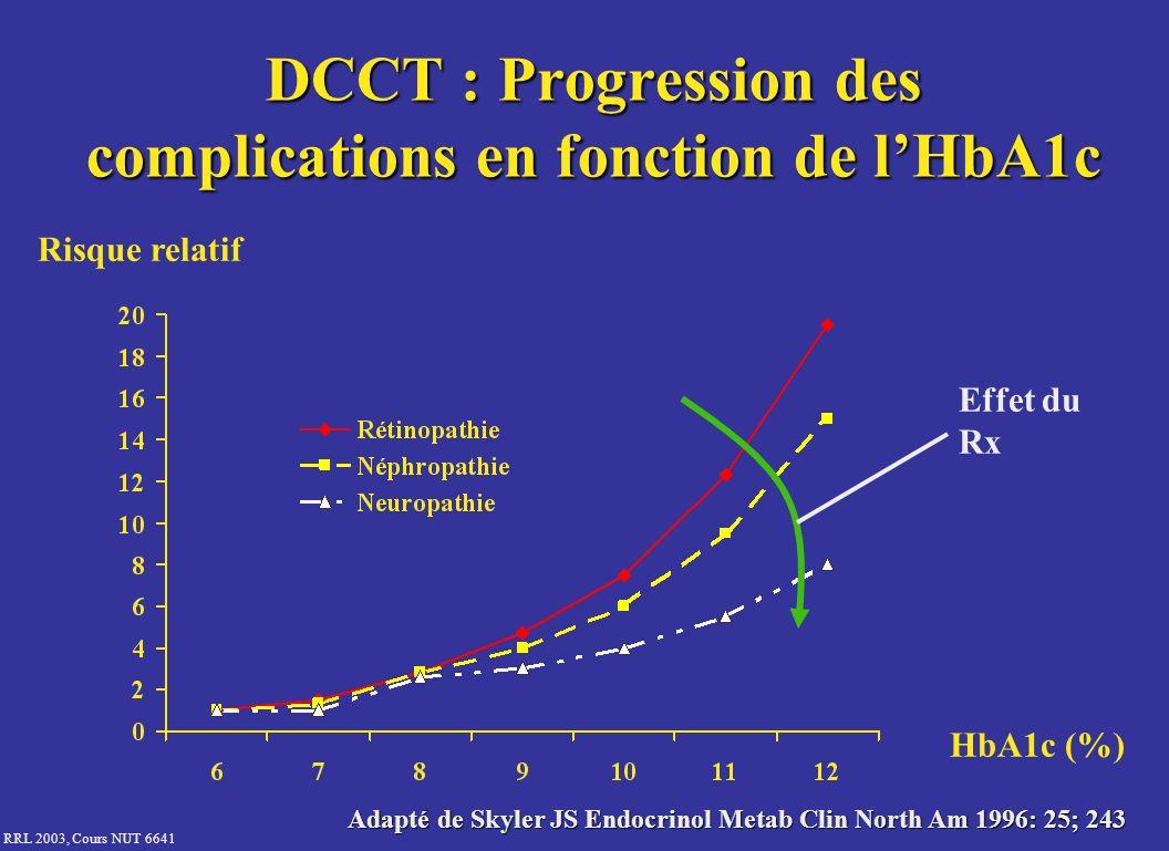 DCCT : Progression des complications en fonction de l'HbA1c