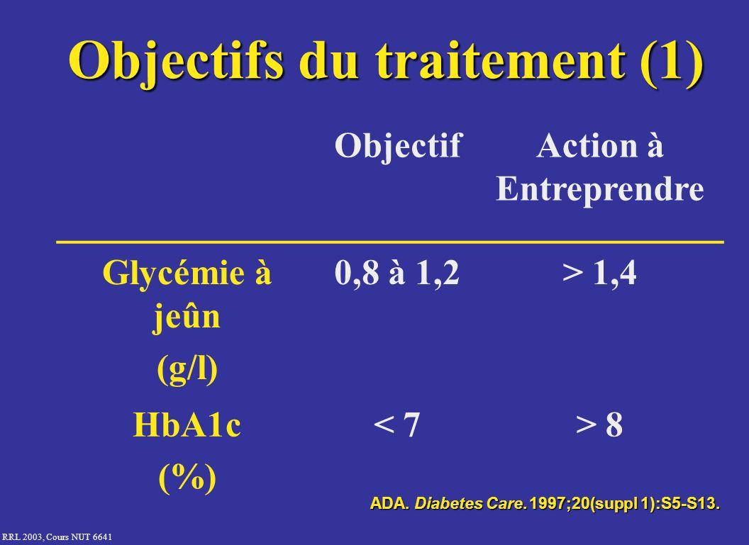 Objectifs du traitement (1)