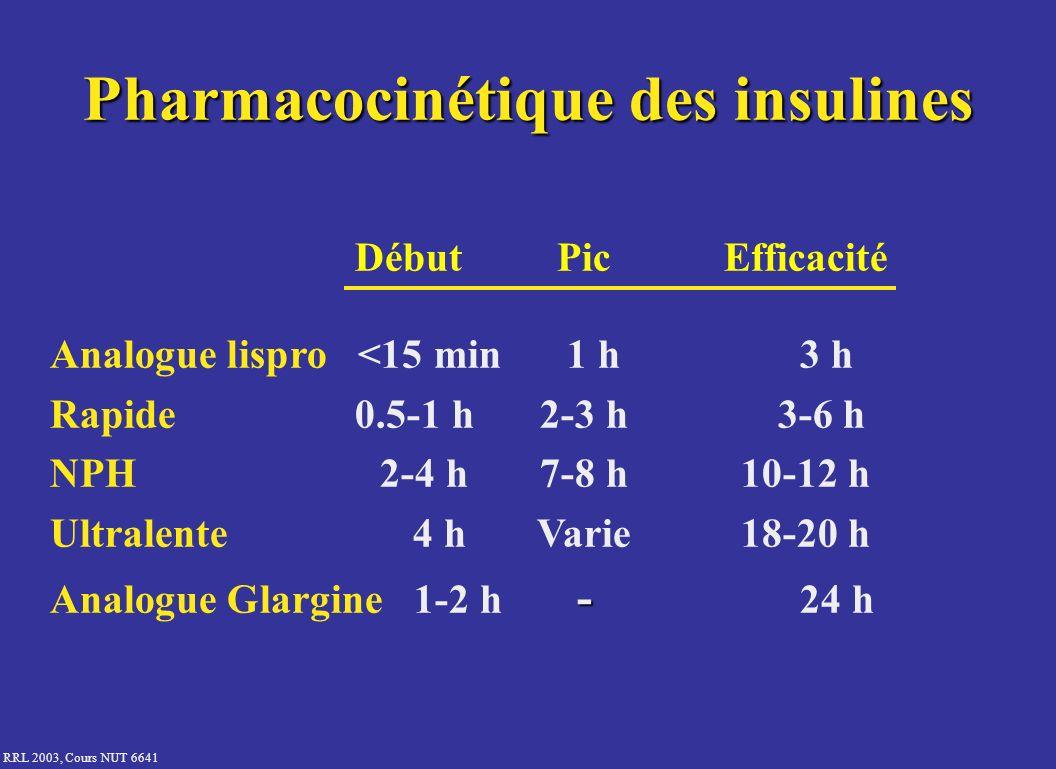 Pharmacocinétique des insulines