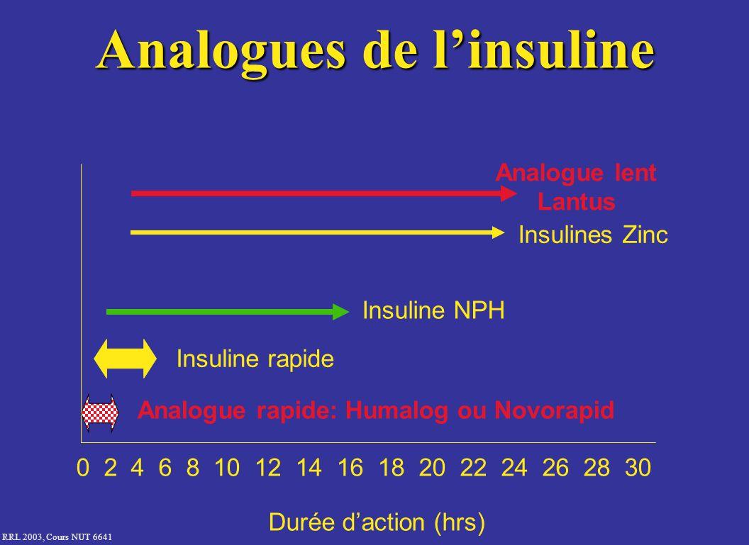 Analogues de l'insuline