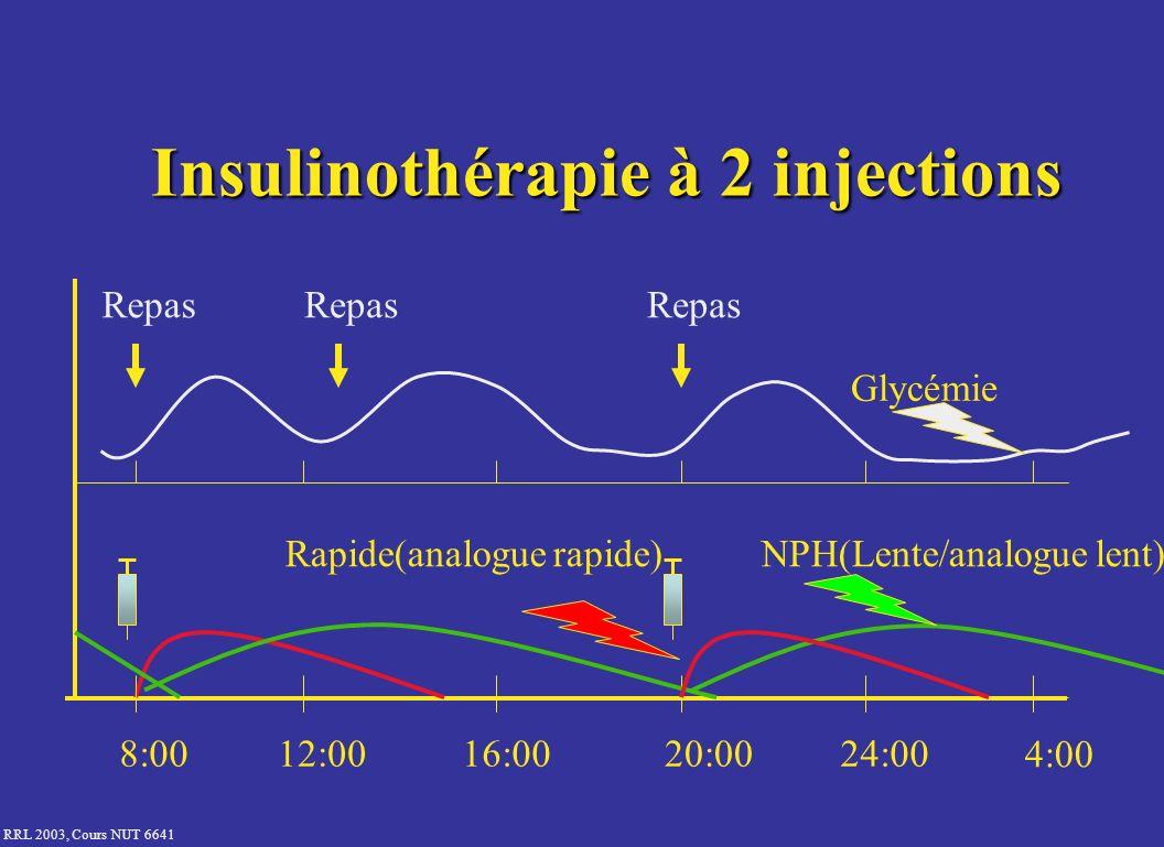 Insulinothérapie à 2 injections