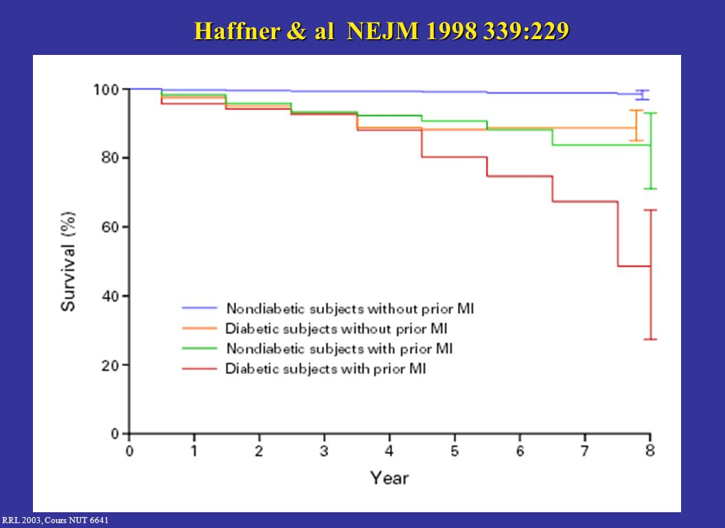 Haffner & al NEJM 1998 339:229