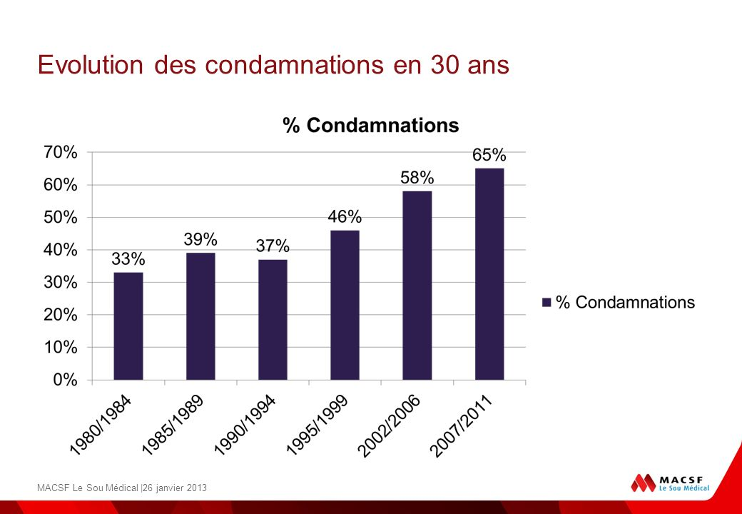 Evolution des condamnations en 30 ans