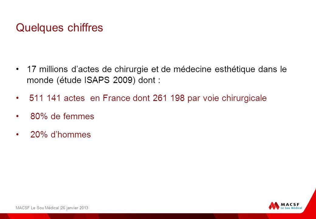 Quelques chiffres17 millions d'actes de chirurgie et de médecine esthétique dans le monde (étude ISAPS 2009) dont :