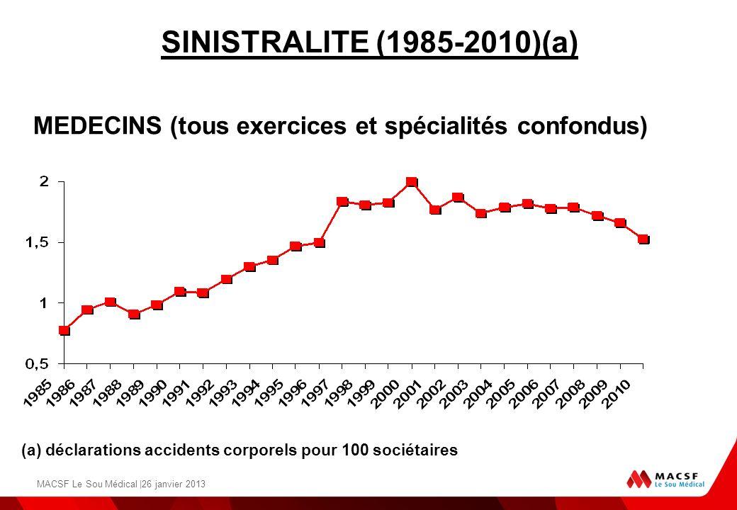 SINISTRALITE (1985-2010)(a)MEDECINS (tous exercices et spécialités confondus) (a) déclarations accidents corporels pour 100 sociétaires.