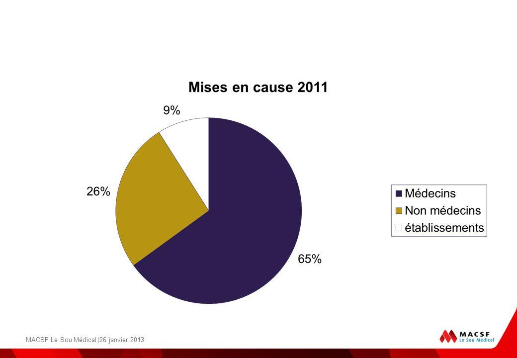 MACSF Le Sou Médical |26 janvier 2013