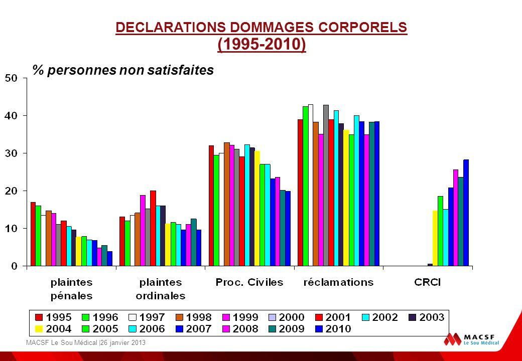 DECLARATIONS DOMMAGES CORPORELS