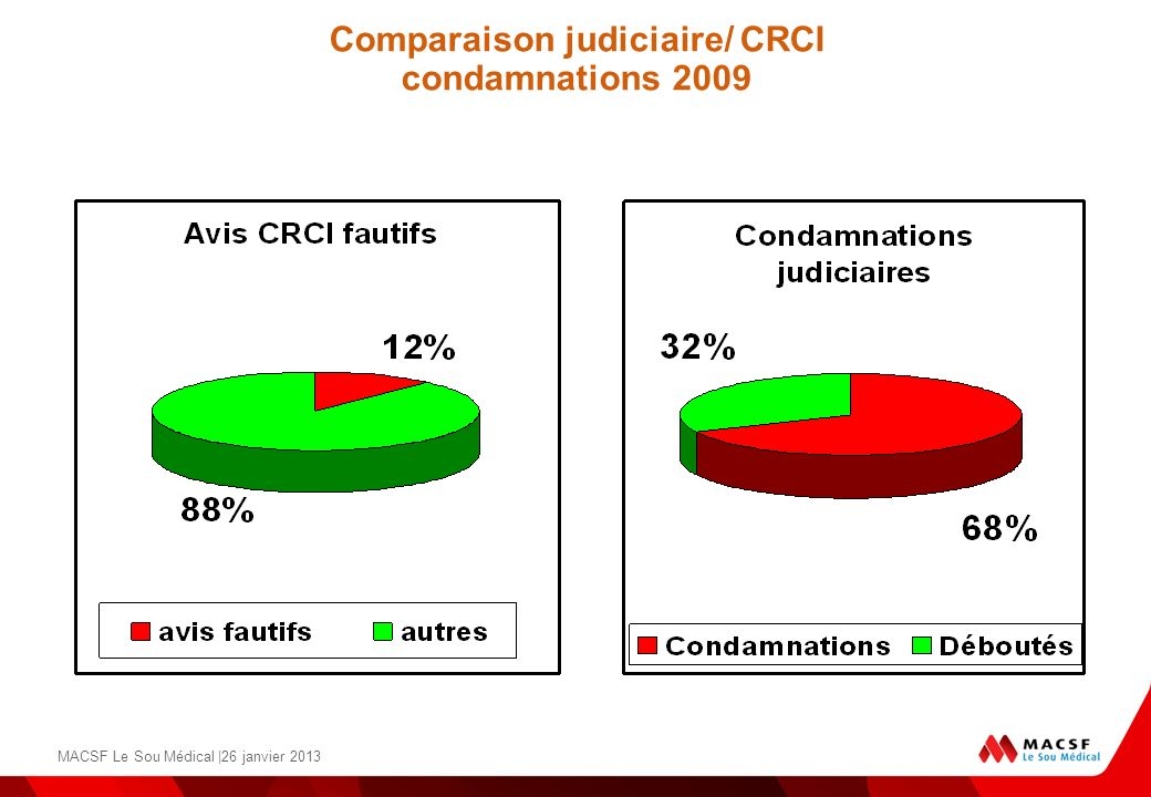 Comparaison judiciaire/ CRCI condamnations 2009