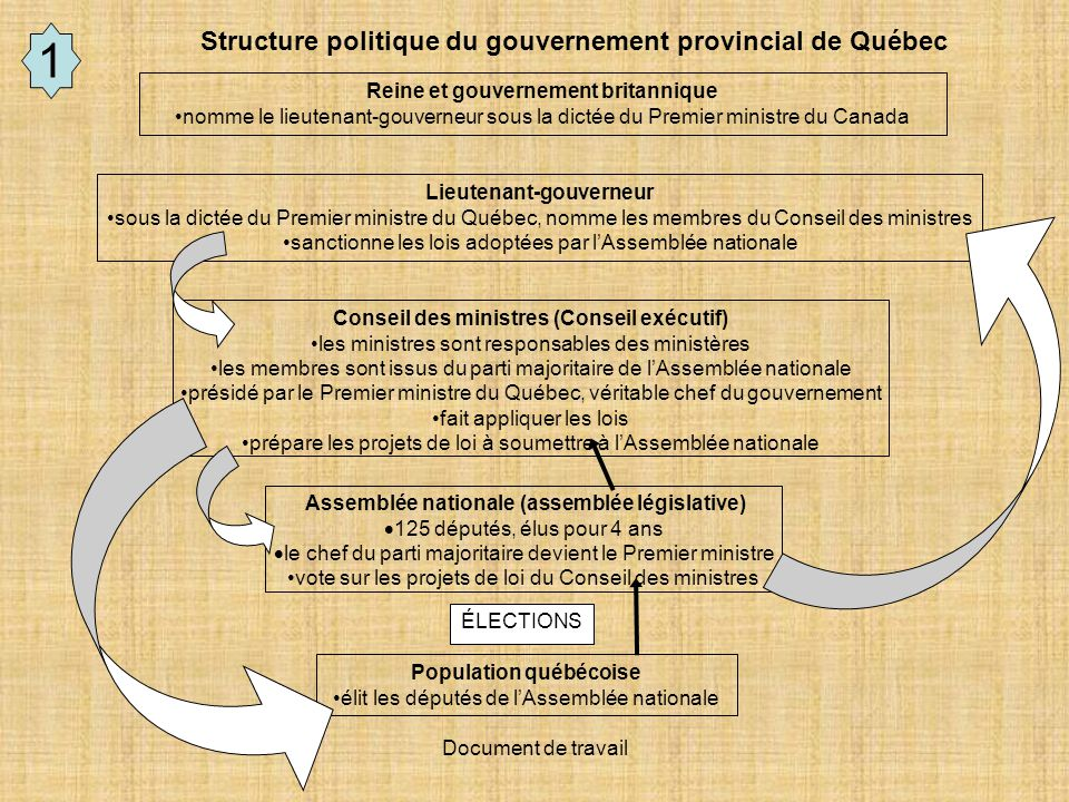 1 Structure politique du gouvernement provincial de Québec