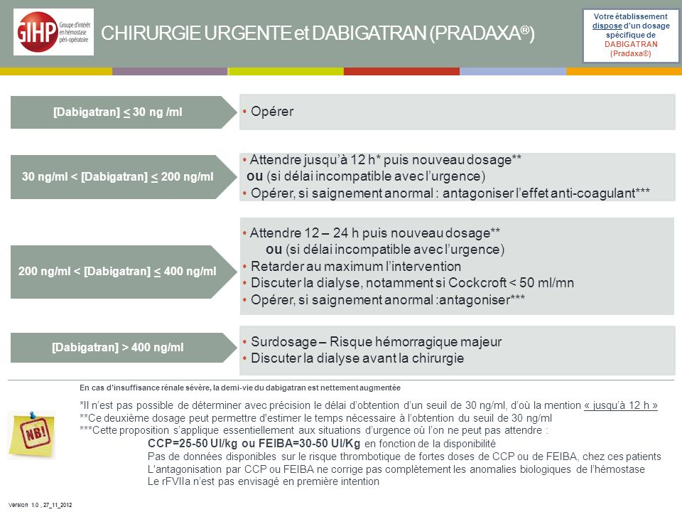 CHIRURGIE URGENTE et DABIGATRAN (PRADAXA®)