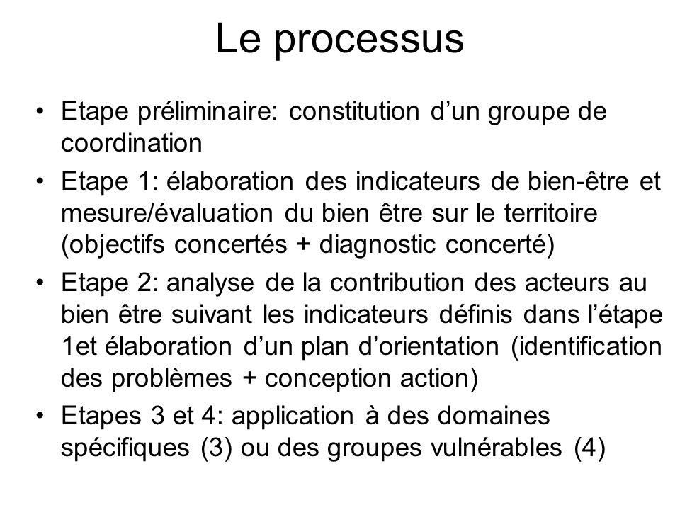 Le processus Etape préliminaire: constitution d'un groupe de coordination.