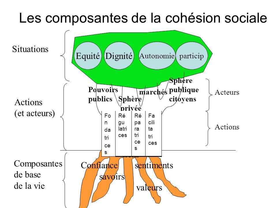 Les composantes de la cohésion sociale