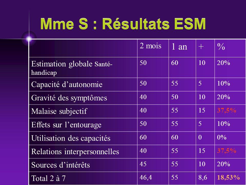Mme S : Résultats ESM 1 an + % 2 mois