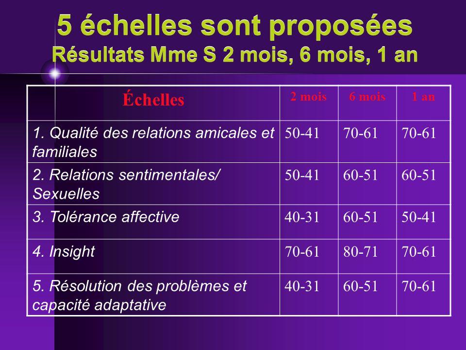 5 échelles sont proposées Résultats Mme S 2 mois, 6 mois, 1 an