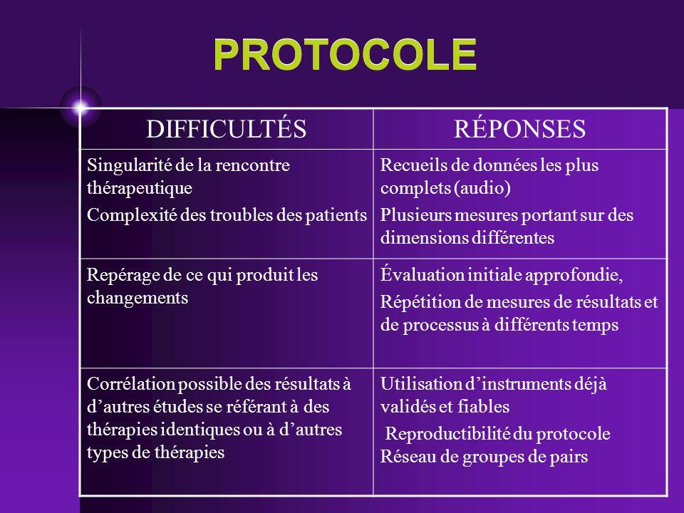PROTOCOLE DIFFICULTÉS RÉPONSES