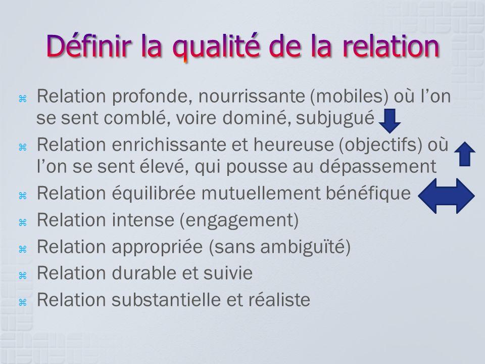Définir la qualité de la relation