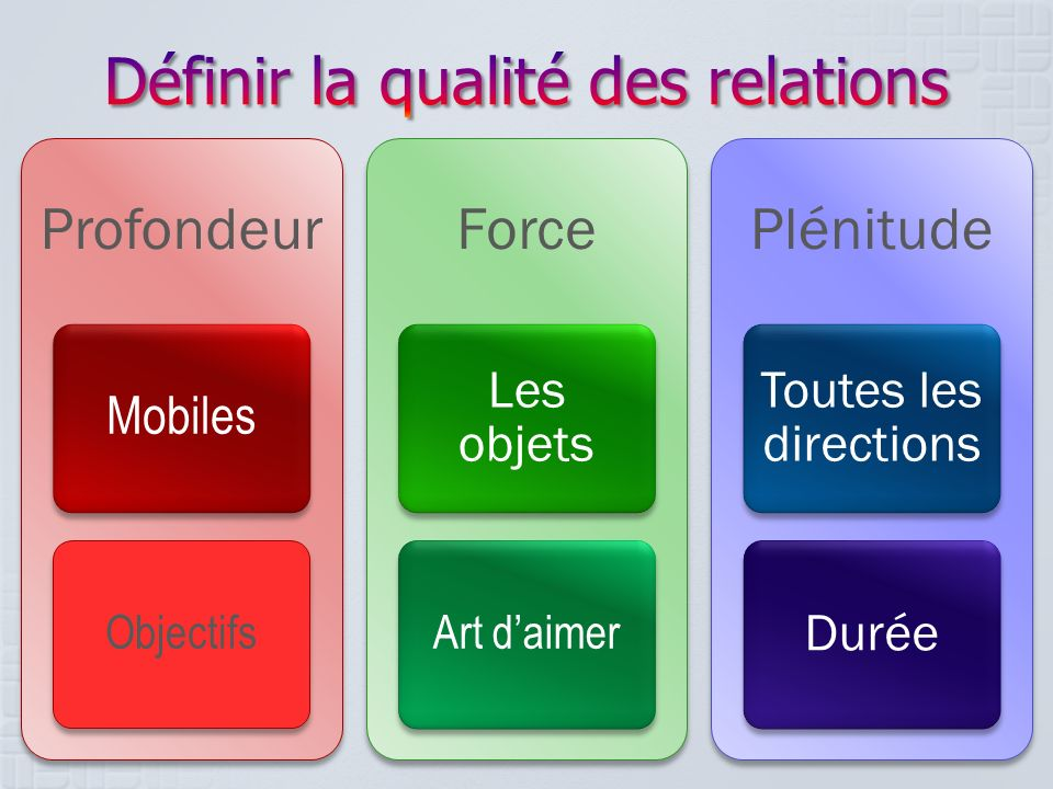 Définir la qualité des relations