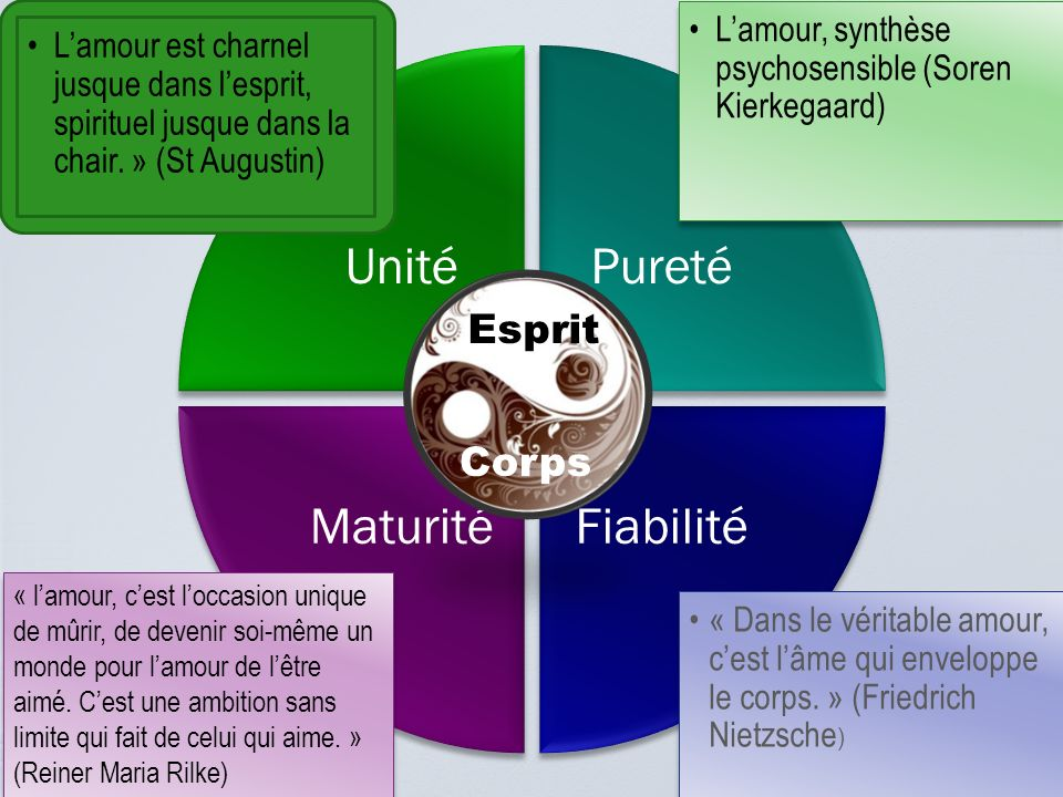 Esprit Corps L'amour, synthèse psychosensible (Soren Kierkegaard)