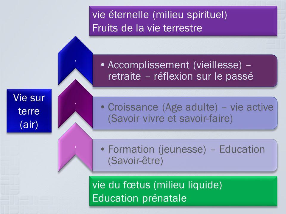 vie éternelle (milieu spirituel) Fruits de la vie terrestre