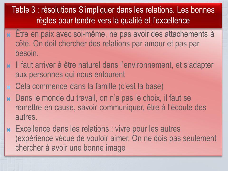 Table 3 : résolutions S'impliquer dans les relations