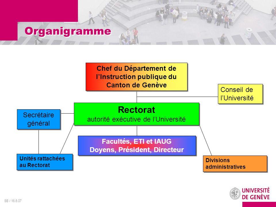 Organigramme Rectorat autorité exécutive de l'Université