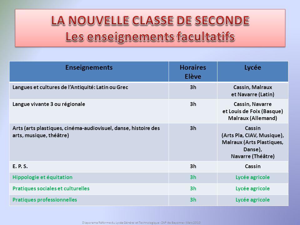LA NOUVELLE CLASSE DE SECONDE Les enseignements facultatifs