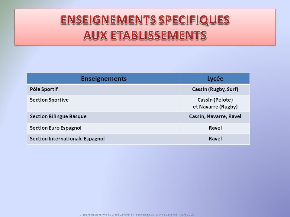ENSEIGNEMENTS SPECIFIQUES AUX ETABLISSEMENTS