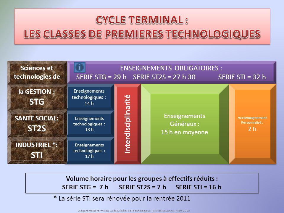 CYCLE TERMINAL : LES CLASSES DE PREMIERES TECHNOLOGIQUES