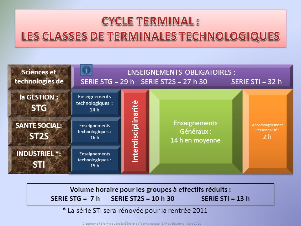 CYCLE TERMINAL : LES CLASSES DE TERMINALES TECHNOLOGIQUES