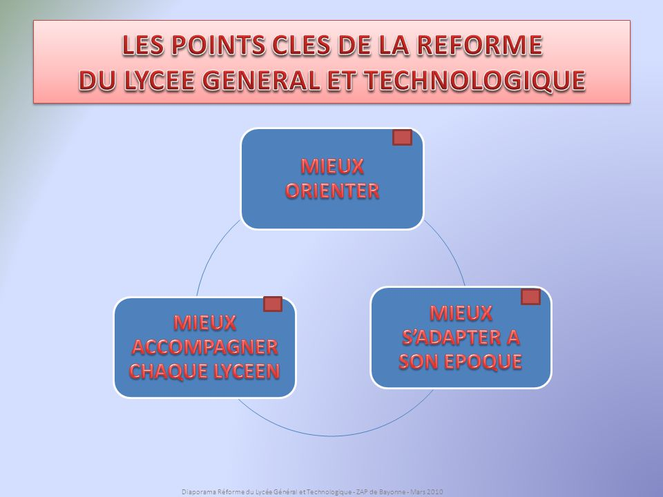 LES POINTS CLES DE LA REFORME DU LYCEE GENERAL ET TECHNOLOGIQUE