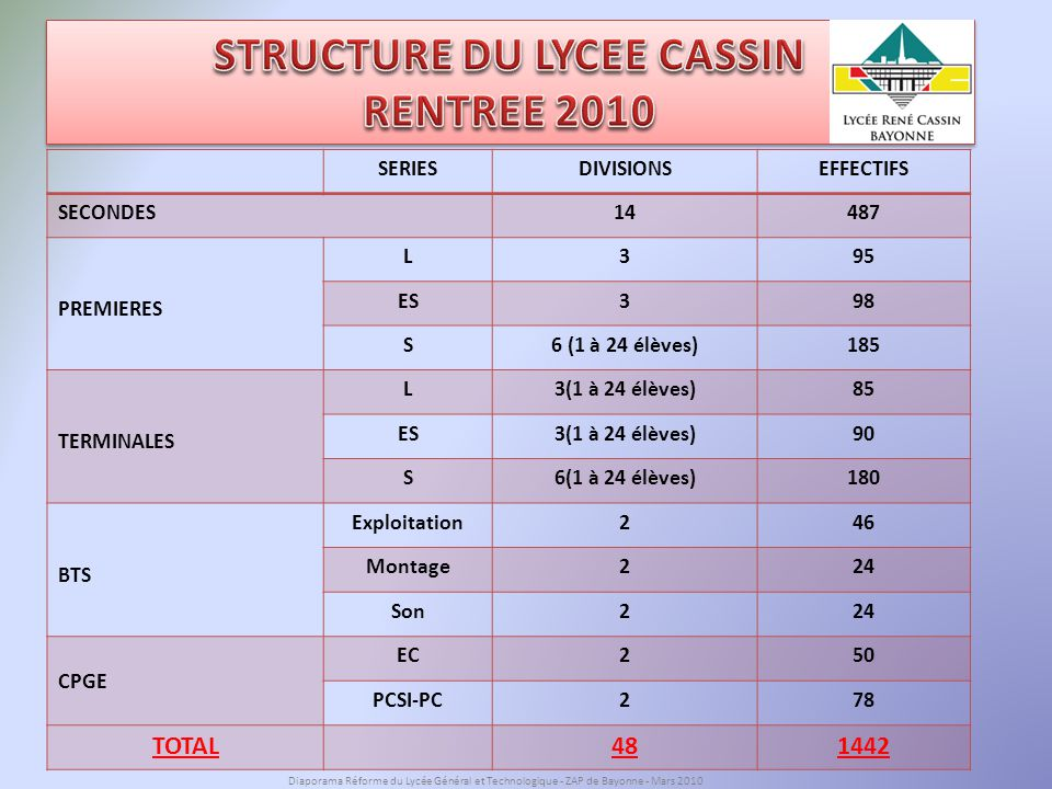 STRUCTURE DU LYCEE CASSIN RENTREE 2010